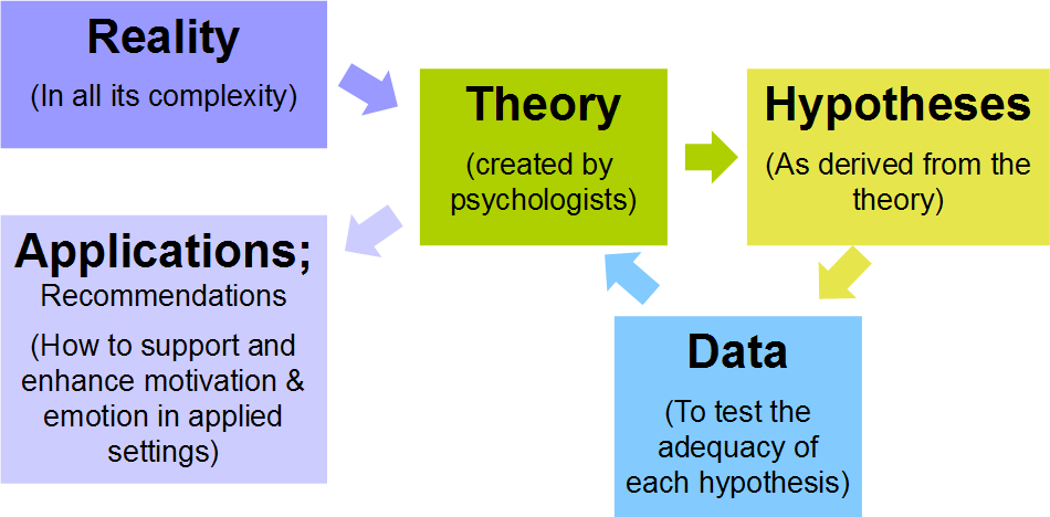 definitions in psychology theories and research methods Theory and research:concepts, propositions, role of theory research methods formal sciences statistics business  definition & value of research  scientific method.